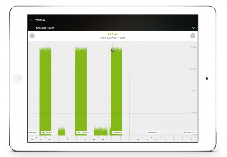 Loxone Smart Home App - Tablet - Car Charging - Graphs